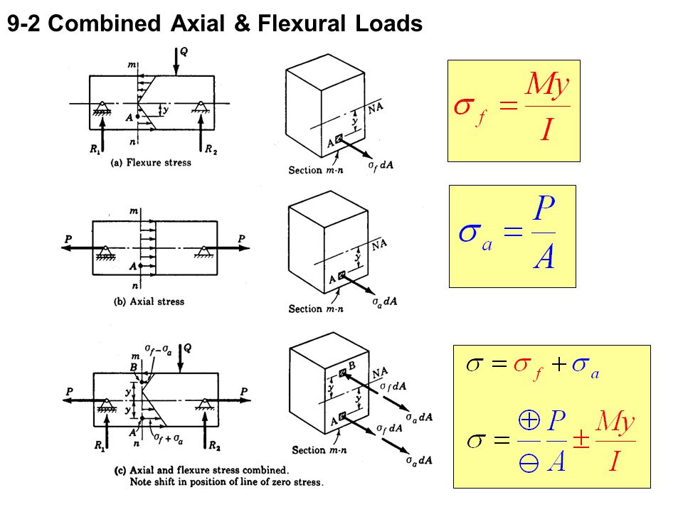 9-2 Combined Axial & Flexural Loads