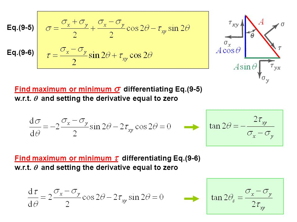 Eq.(9-5) Eq.(9-6) Find maximum or minimum s differentiating Eq.(9-5) w.r.t. q and setting the derivative equal to zero.