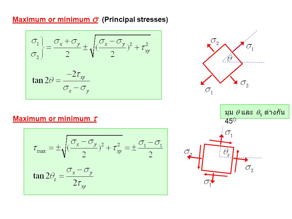 Maximum or minimum s (Principal stresses)