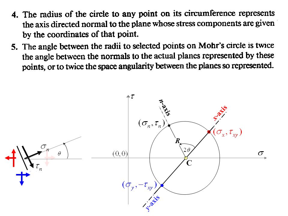 x-axis y-axis C n-axis R 2q q
