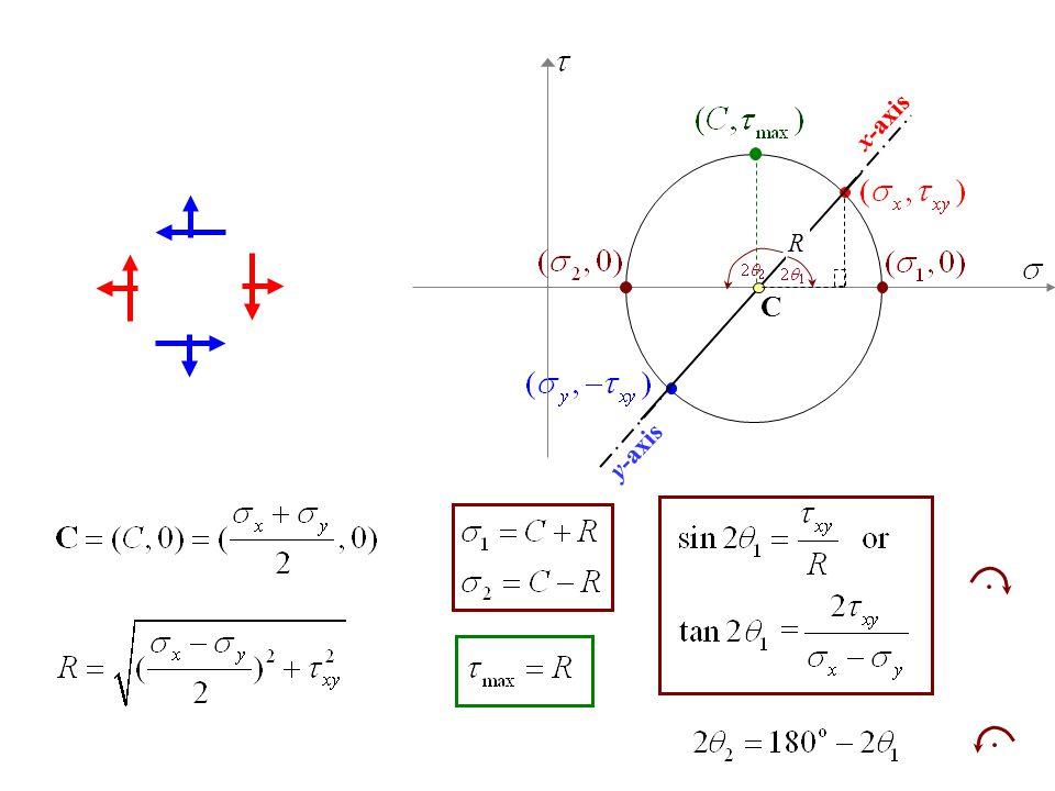 x-axis y-axis C R 2q2 2q1