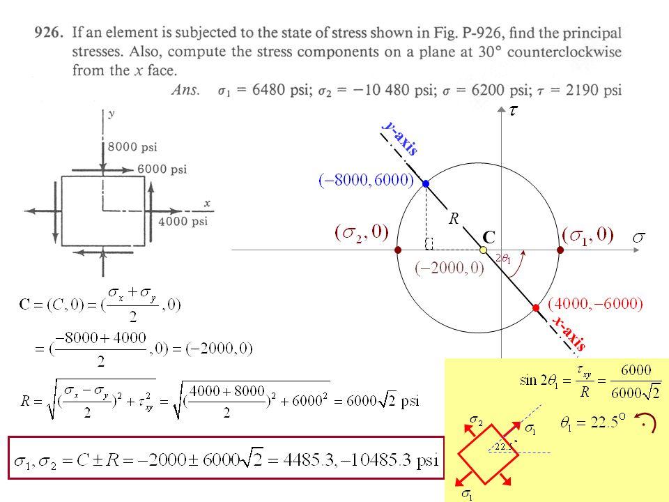 x-axis y-axis C R 2q1