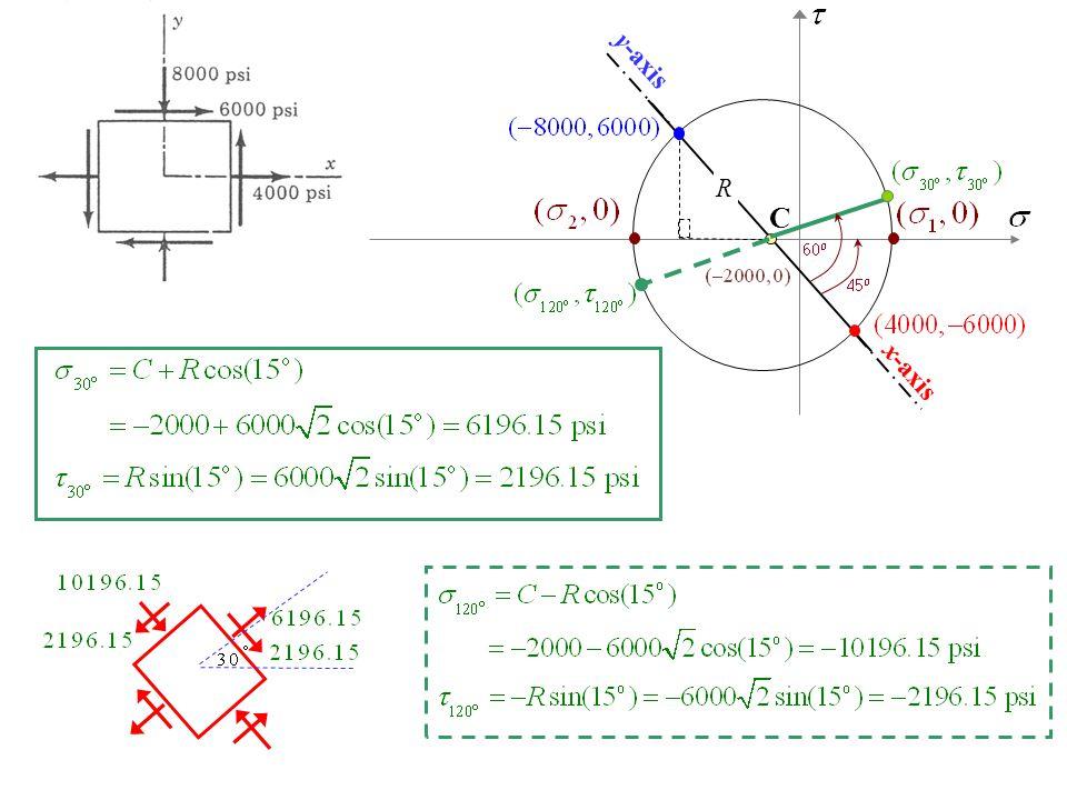 x-axis y-axis C R 60o 45o