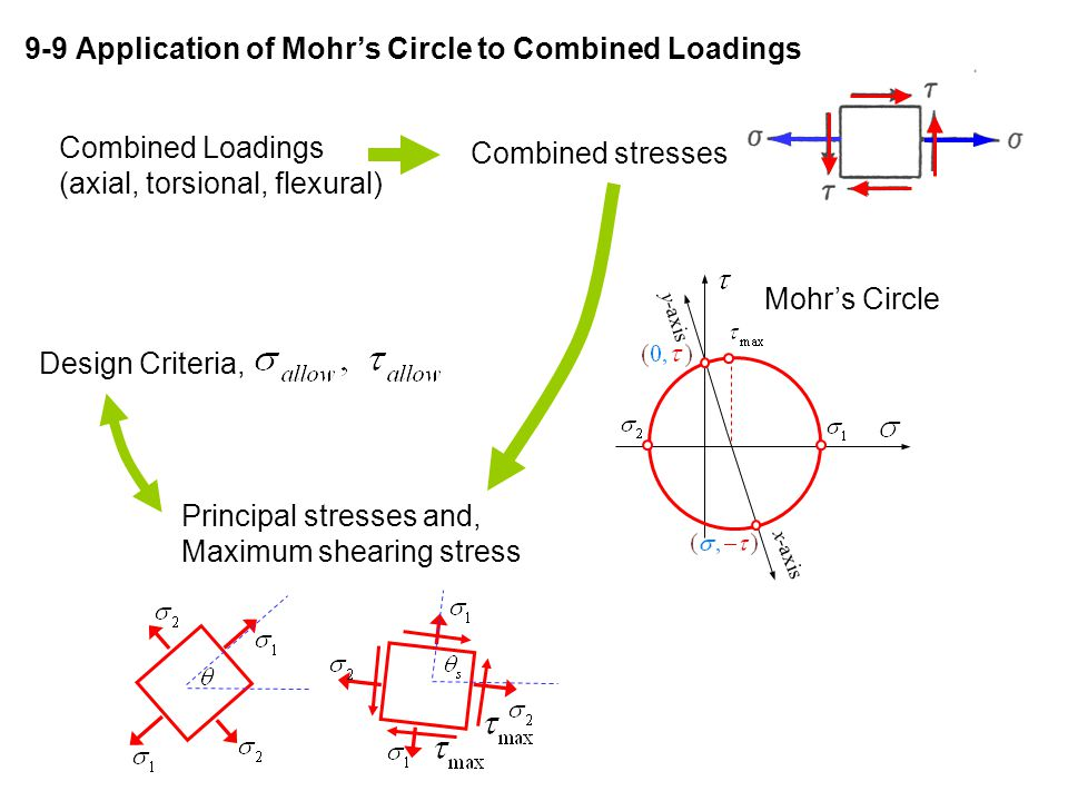 9-9 Application of Mohr's Circle to Combined Loadings