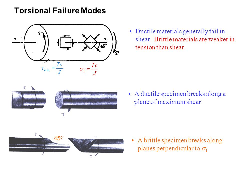 Torsional Failure Modes