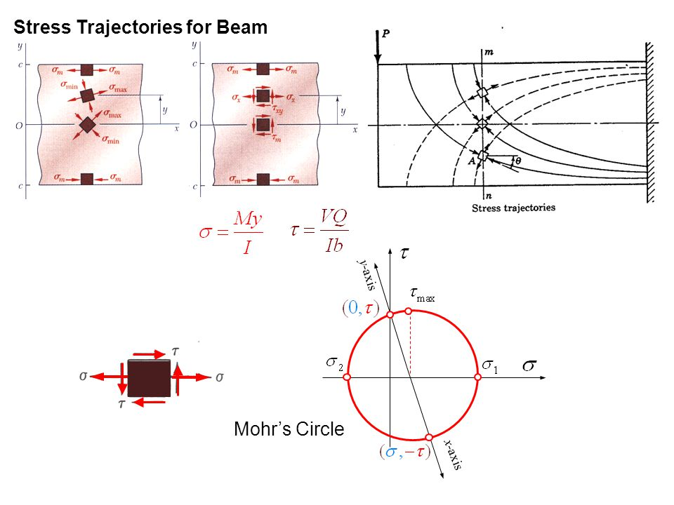 Stress Trajectories for Beam