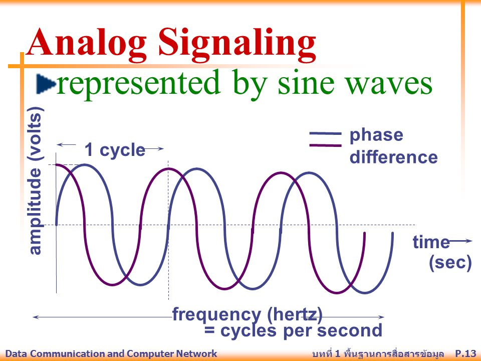 Analog Signaling represented by sine waves phase amplitude (volts)