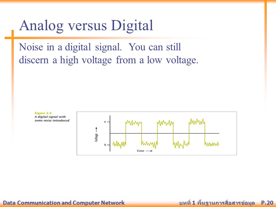 Analog versus Digital Noise in a digital signal. You can still discern a high voltage from a low voltage.