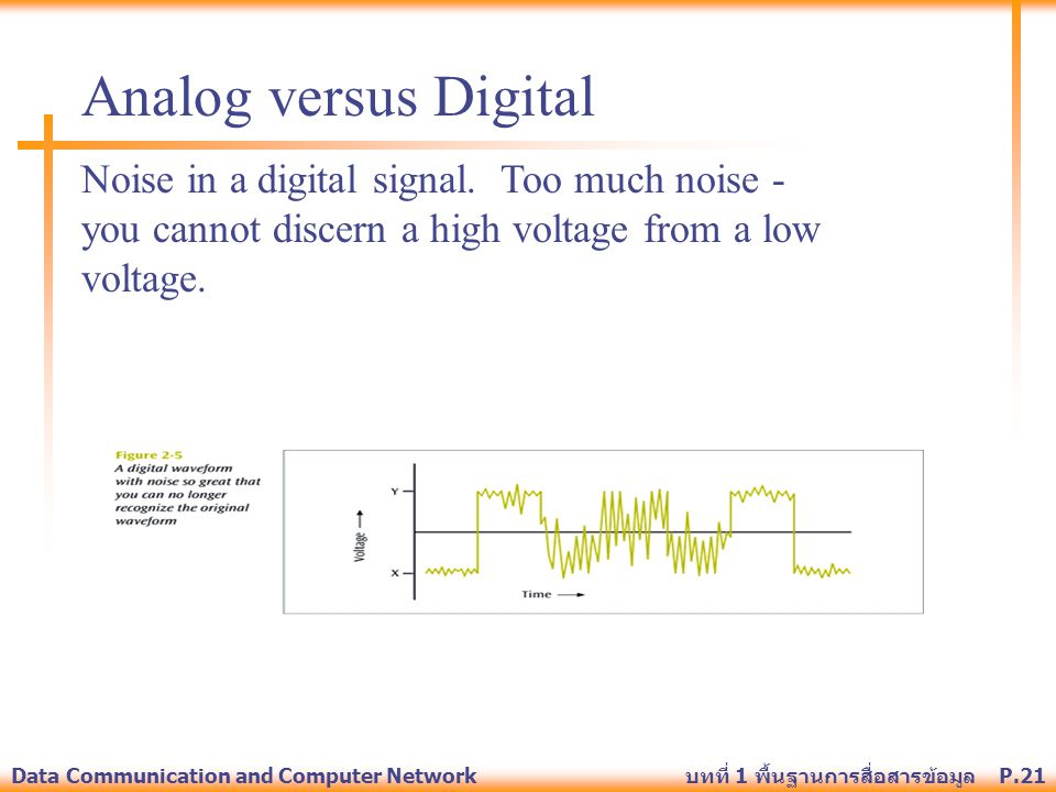 Analog versus Digital Noise in a digital signal. Too much noise - you cannot discern a high voltage from a low voltage.