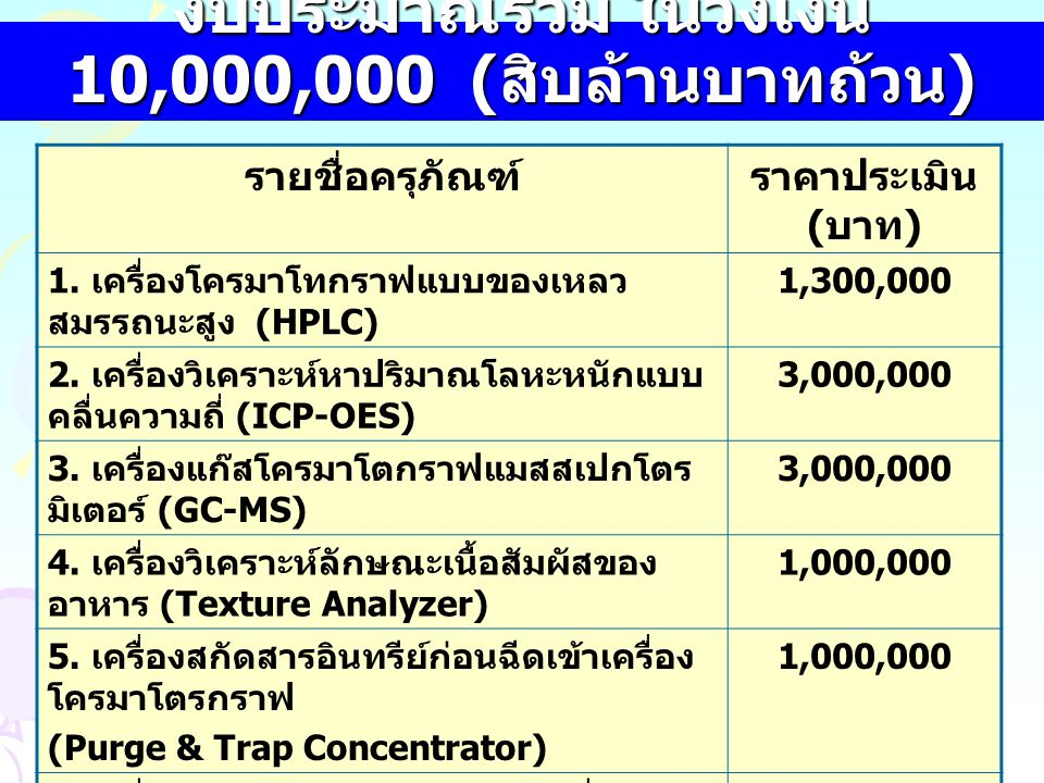 งบประมาณรวม ในวงเงิน 10,000,000 (สิบล้านบาทถ้วน)