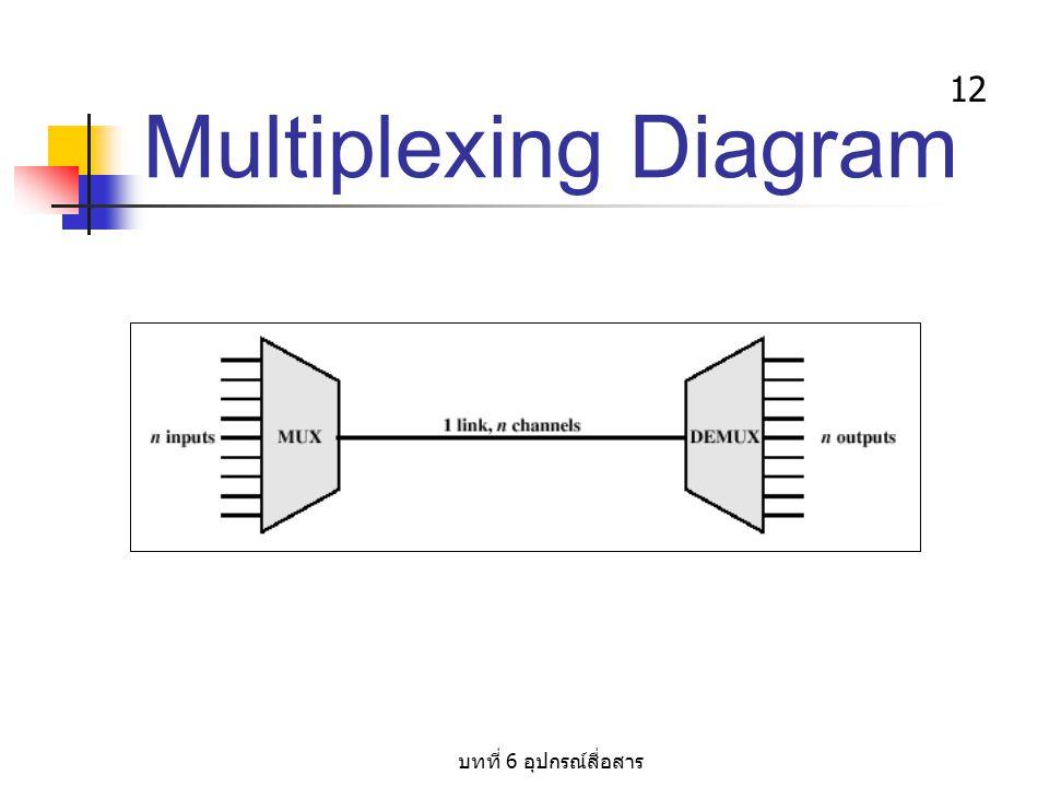 Multiplexing Diagram บทที่ 6 อุปกรณ์สื่อสาร