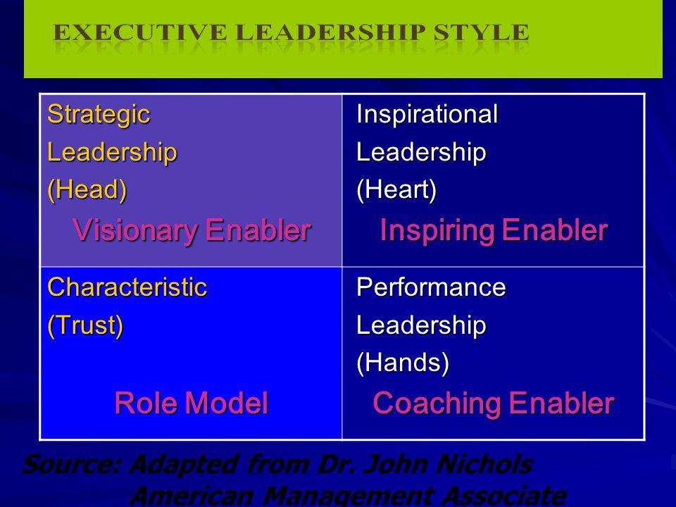 Visionary Enabler Inspiring Enabler Role Model Coaching Enabler