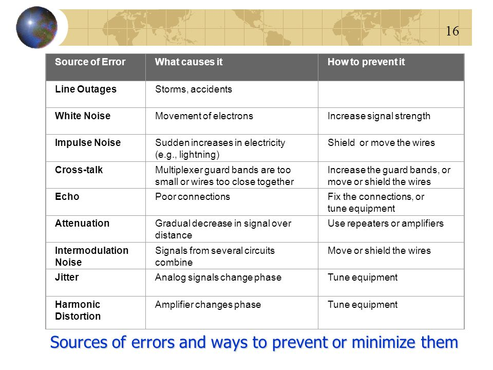 Sources of errors and ways to prevent or minimize them