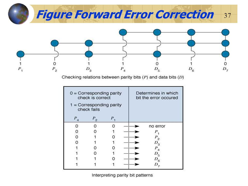Figure Forward Error Correction
