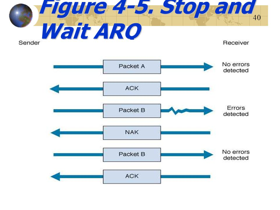 Figure 4-5. Stop and Wait ARQ