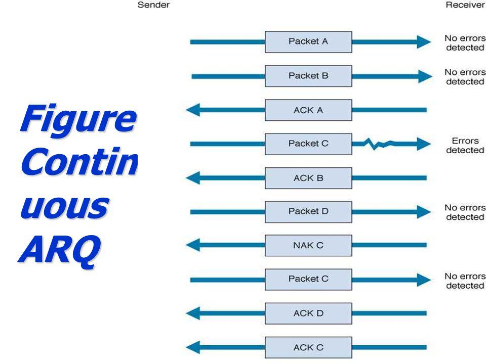 Figure Continuous ARQ
