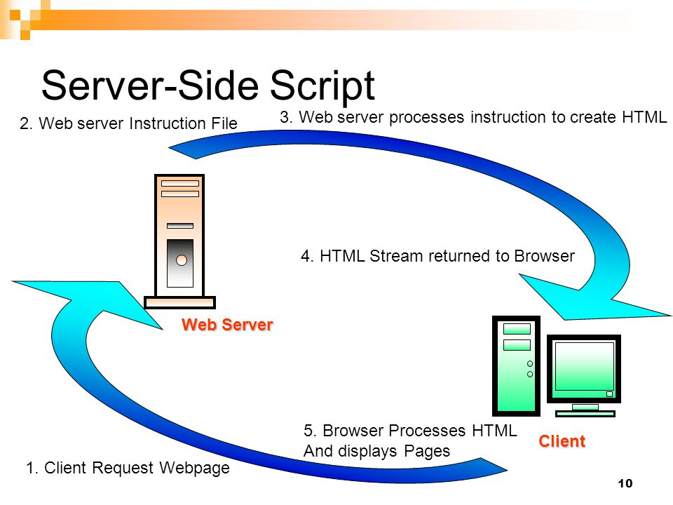 Server-Side Script 3. Web server processes instruction to create HTML