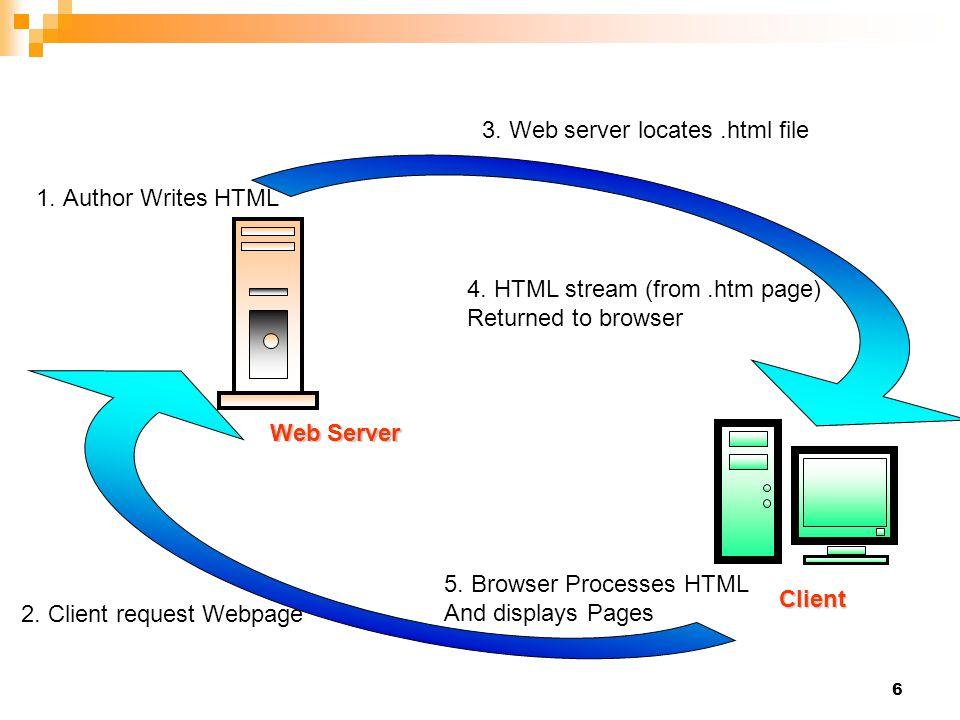 3. Web server locates .html file