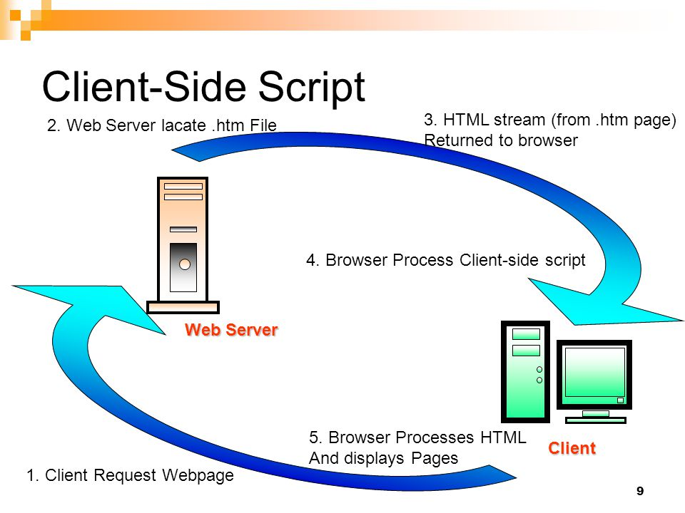 Client-Side Script 3. HTML stream (from .htm page)
