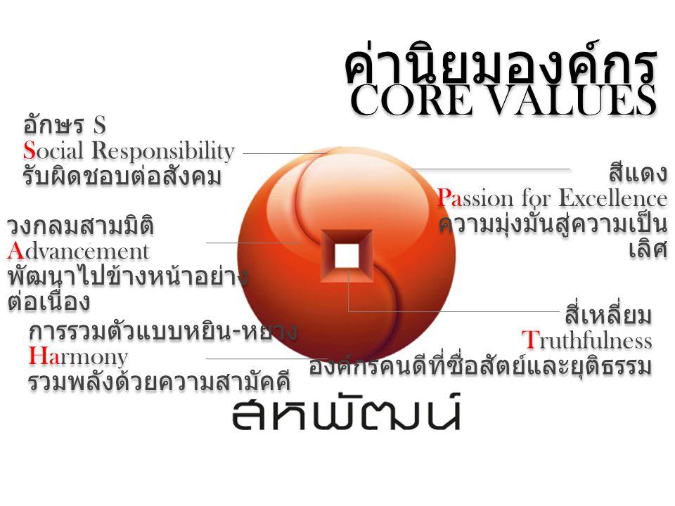 ค่านิยมองค์กร CORE VALUES อักษร S Social Responsibility