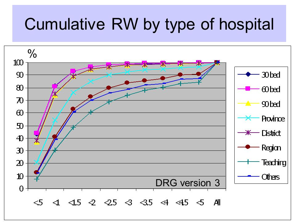 Cumulative RW by type of hospital