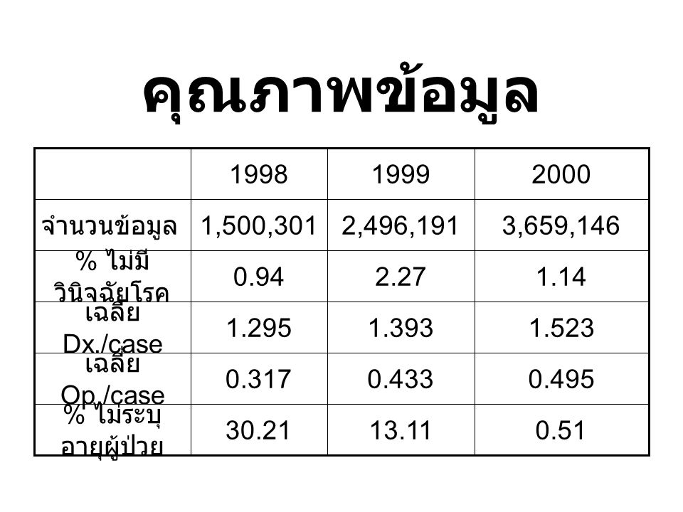 คุณภาพข้อมูล 0.51 13.11 30.21 % ไม่ระบุอายุผู้ป่วย 0.495 0.433 0.317