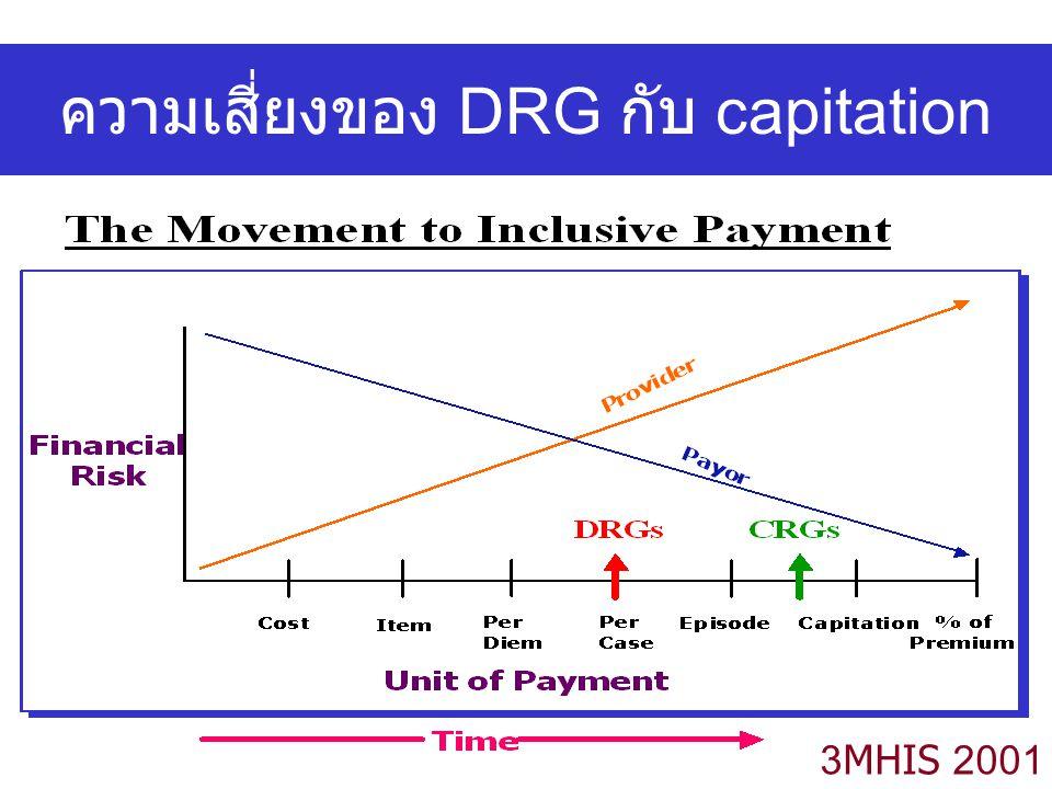 ความเสี่ยงของ DRG กับ capitation