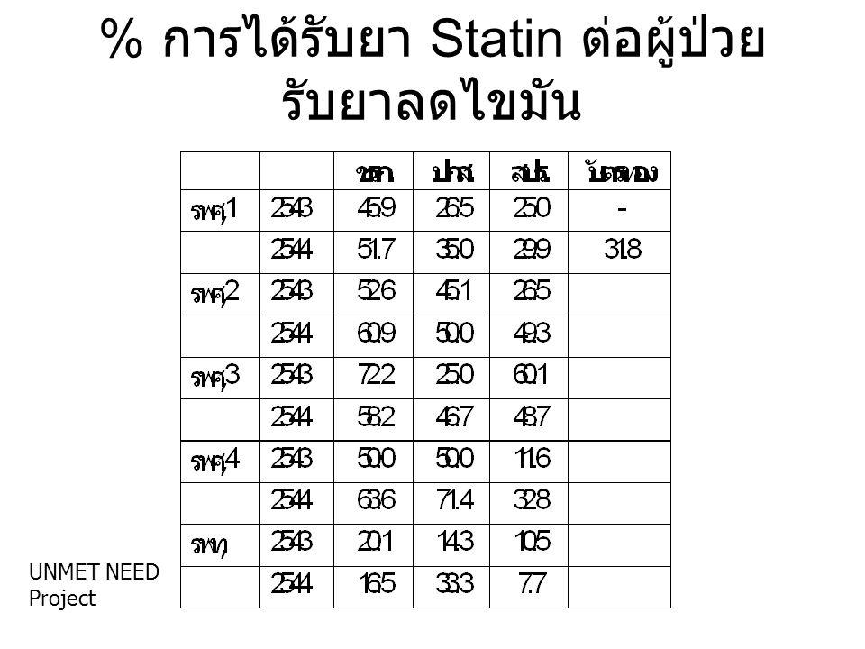 % การได้รับยา Statin ต่อผู้ป่วยรับยาลดไขมัน