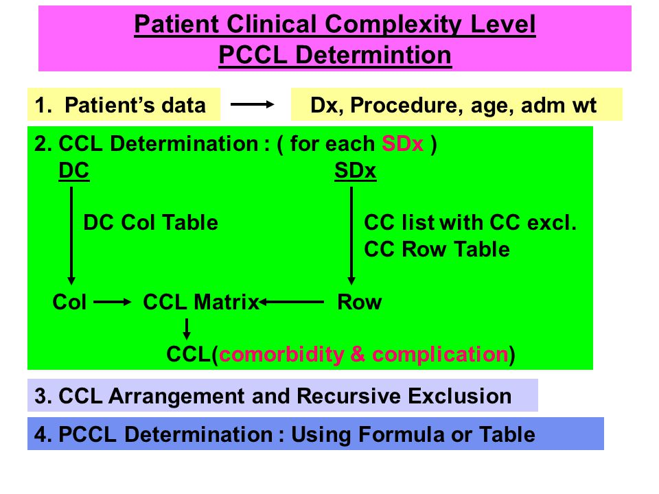 Patient Clinical Complexity Level PCCL Determintion