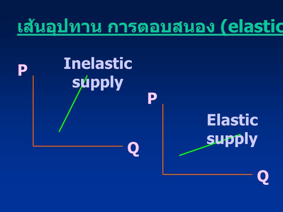 เส้นอุปทาน การตอบสนอง (elasticity)