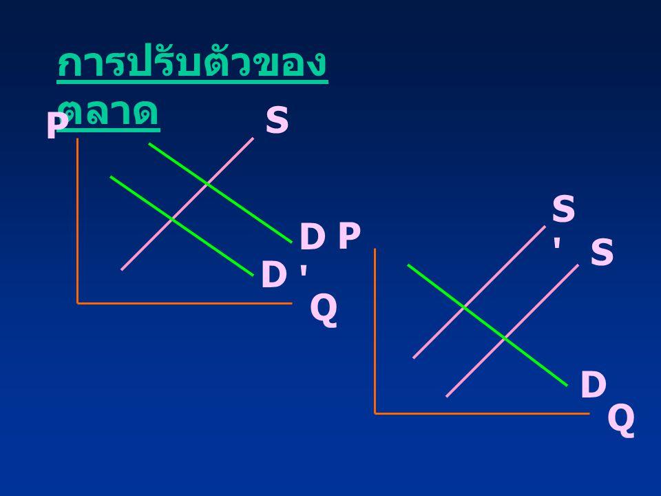 การปรับตัวของตลาด S P S D P S D Q D Q