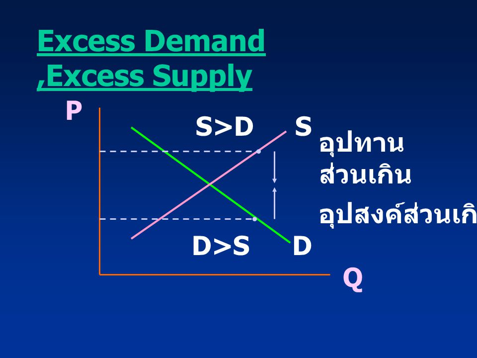 Excess Demand ,Excess Supply