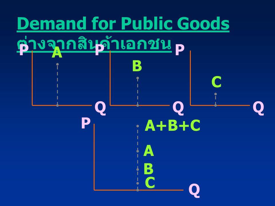 Demand for Public Goods ต่างจากสินค้าเอกชน