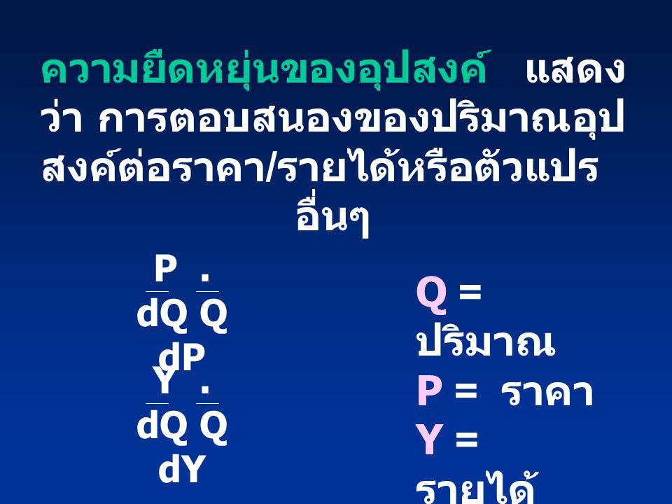 Q = ปริมาณ P = ราคา Y = รายได้