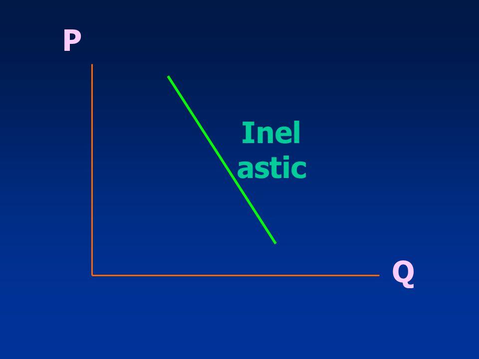 P Inelastic Q