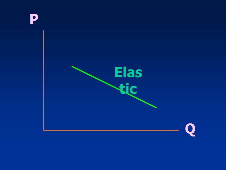P Elastic Q