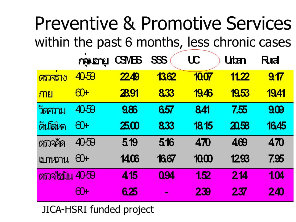 Preventive & Promotive Services within the past 6 months, less chronic cases