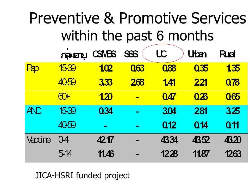 Preventive & Promotive Services within the past 6 months
