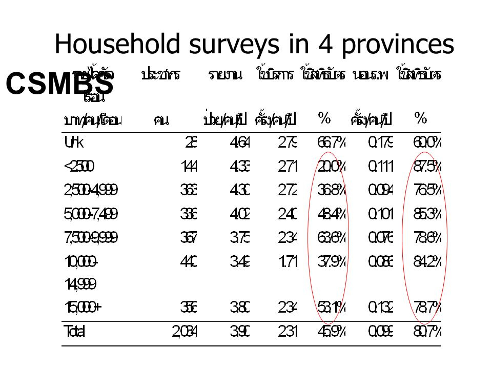 Household surveys in 4 provinces
