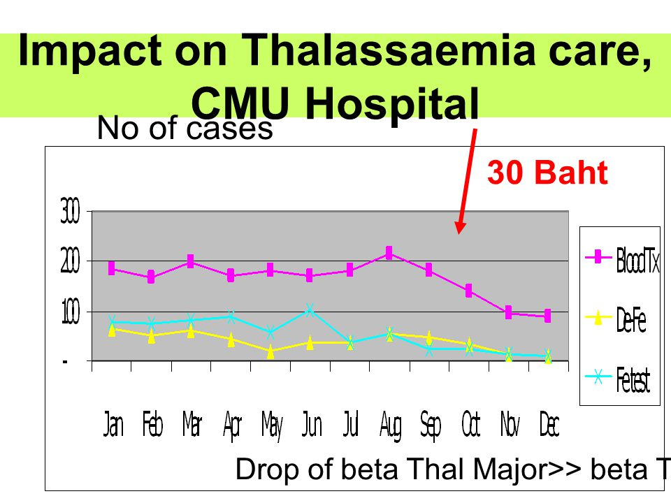 Impact on Thalassaemia care, CMU Hospital