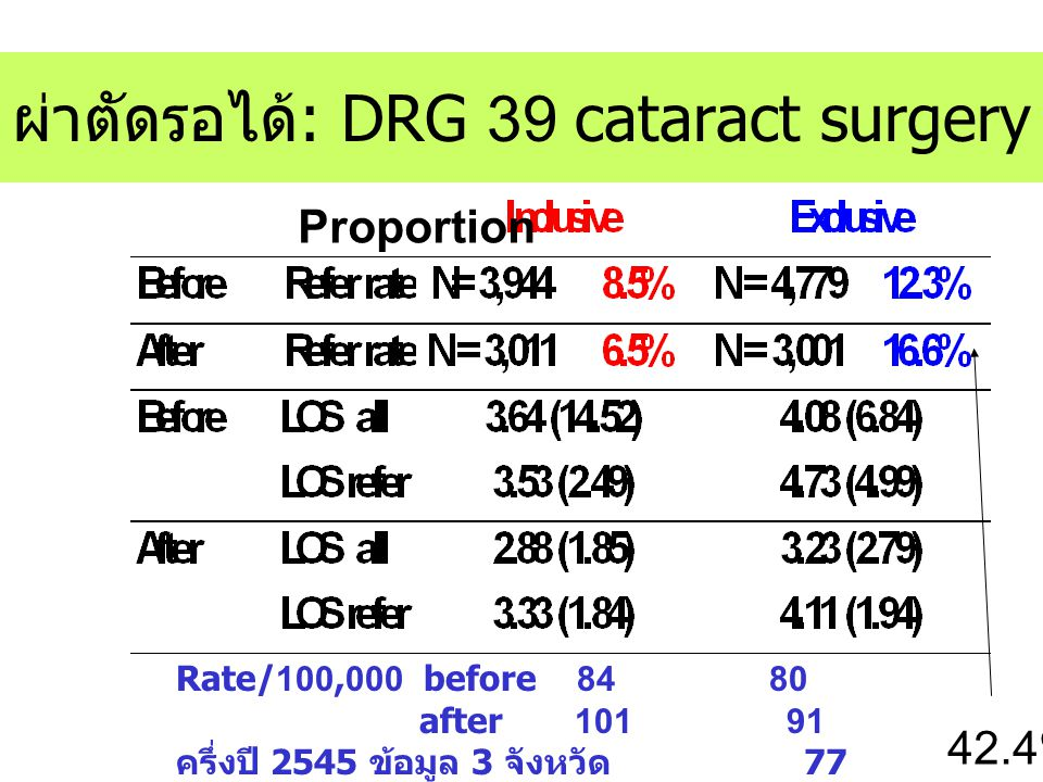 ผ่าตัดรอได้: DRG 39 cataract surgery