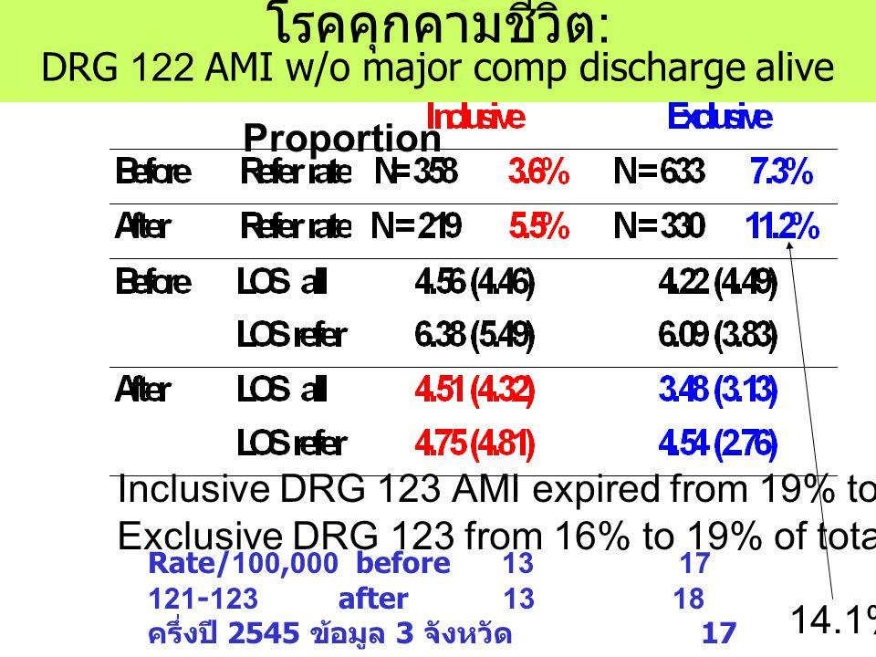 โรคคุกคามชีวิต: DRG 122 AMI w/o major comp discharge alive