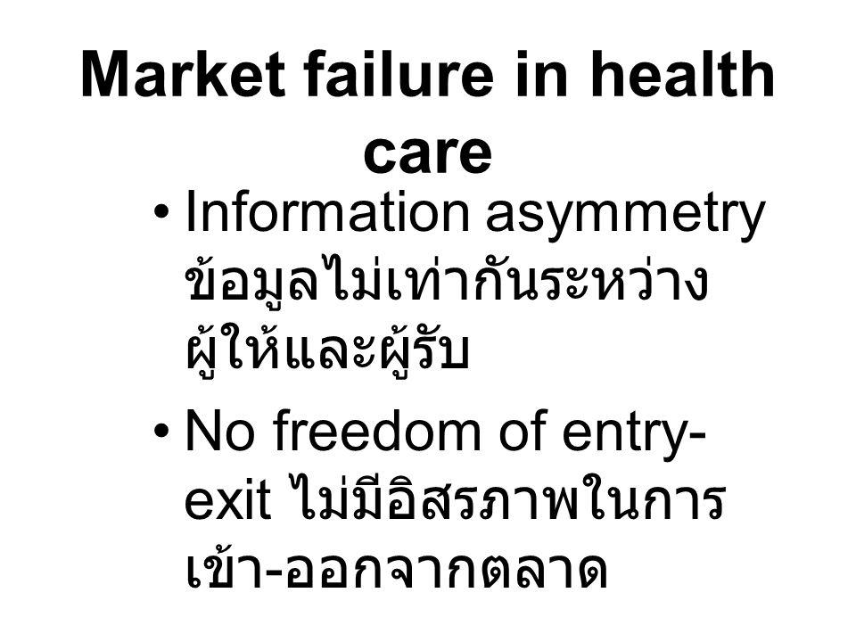 Market failure in health care
