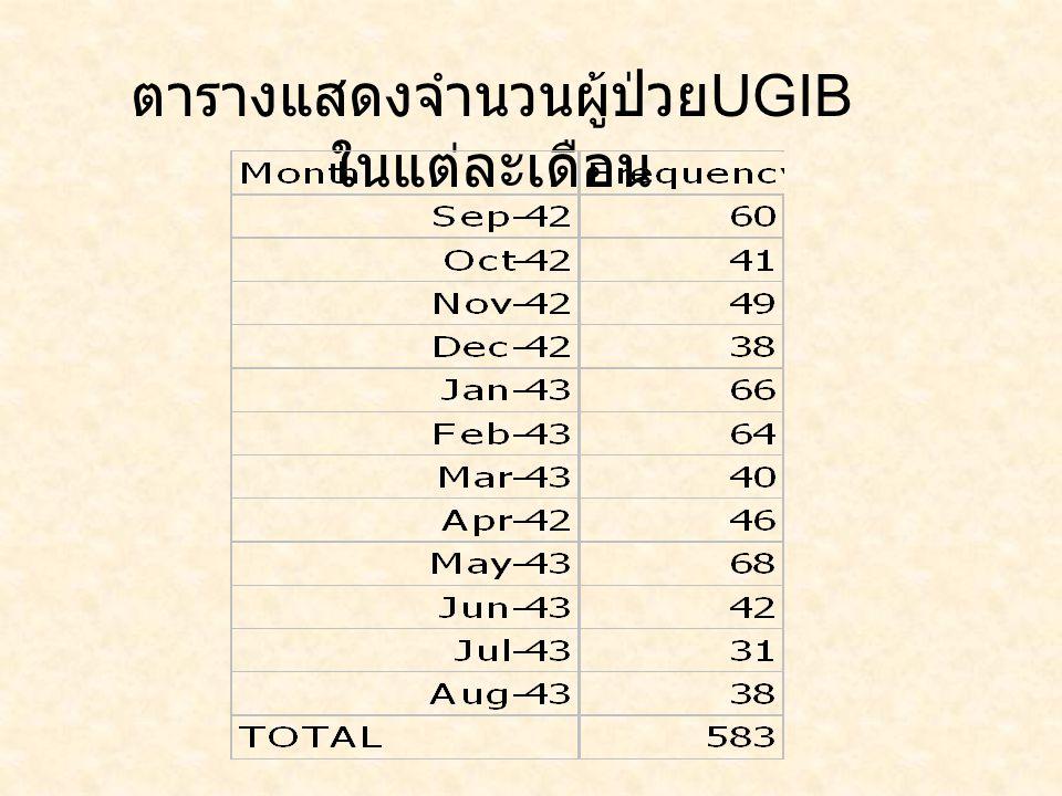 ตารางแสดงจำนวนผู้ป่วยUGIBในแต่ละเดือน