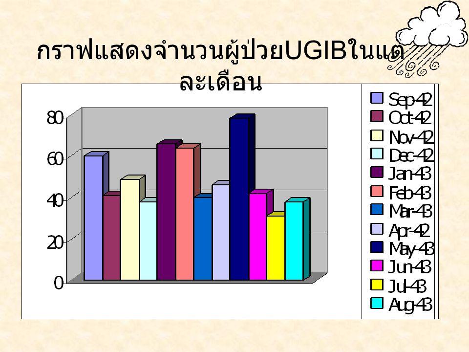 กราฟแสดงจำนวนผู้ป่วยUGIBในแต่ละเดือน