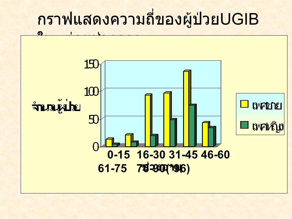 กราฟแสดงความถี่ของผู้ป่วยUGIBในแต่ละช่วงอายุ