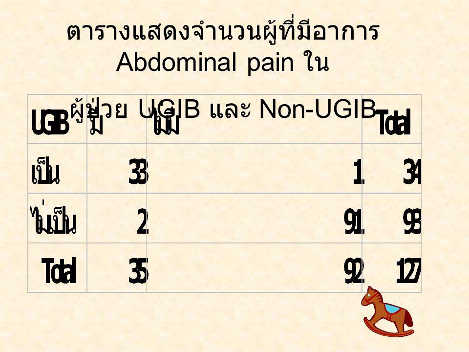 ตารางแสดงจำนวนผู้ที่มีอาการ Abdominal pain ใน
