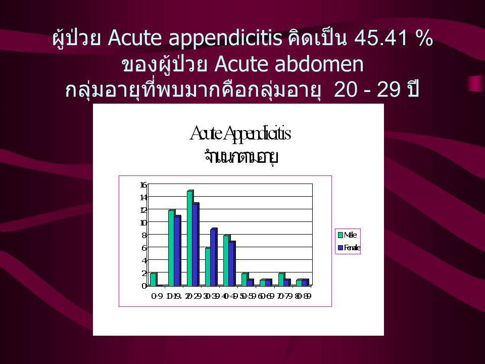 ผู้ป่วย Acute appendicitis คิดเป็น 45