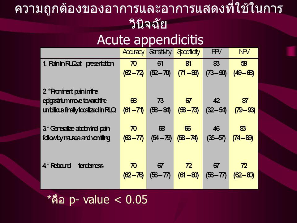 ความถูกต้องของอาการและอาการแสดงที่ใช้ในการวินิจฉัย Acute appendicitis