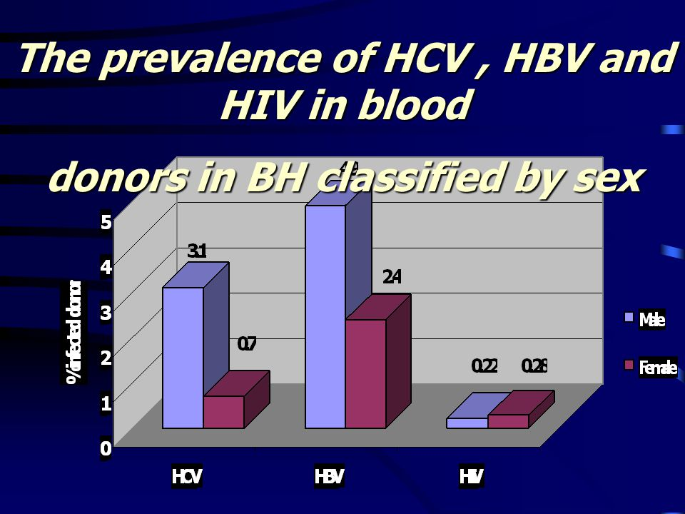 The prevalence of HCV , HBV and HIV in blood